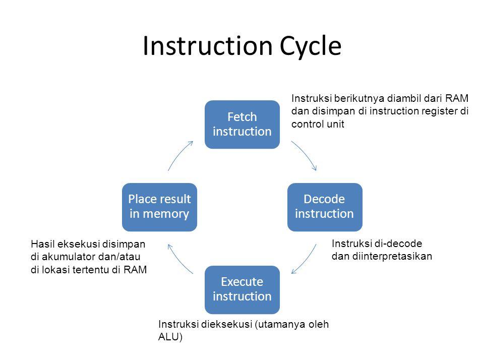 Instruction Cycle Instruksi berikutnya diambil dari RAM