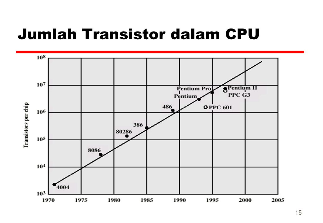Jumlah Transistor dalam CPU