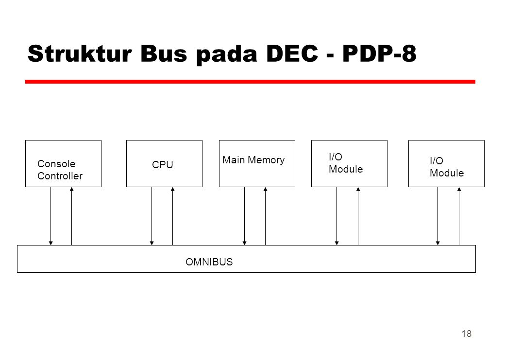 Struktur Bus pada DEC - PDP-8