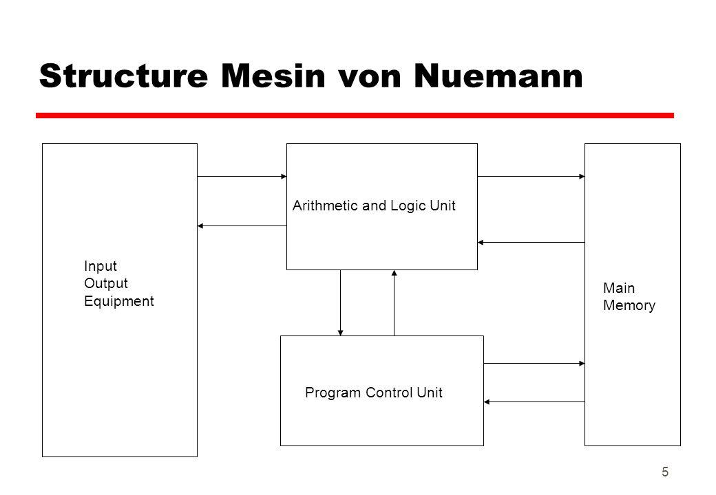 Structure Mesin von Nuemann
