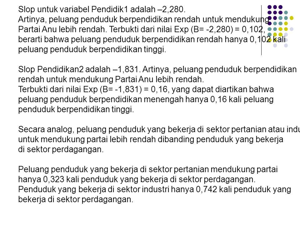 Slop untuk variabel Pendidik1 adalah –2,280.