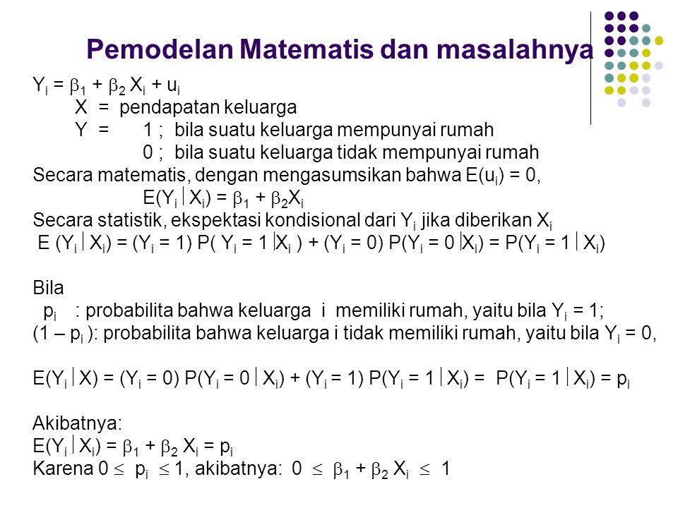 Pemodelan Matematis dan masalahnya