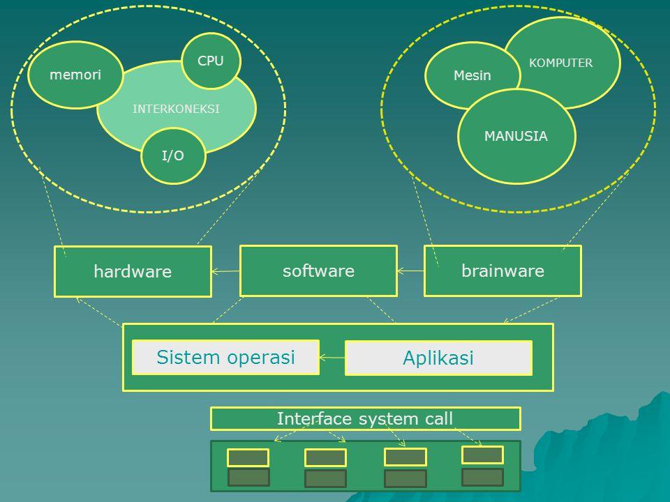 Sistem operasi Aplikasi hardware software brainware