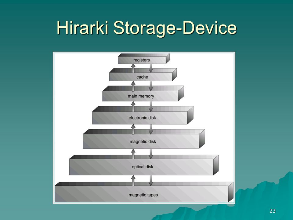 Hirarki Storage-Device