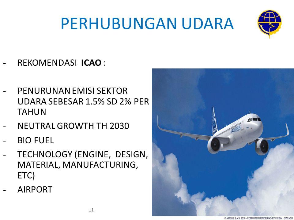 PERHUBUNGAN UDARA REKOMENDASI ICAO :