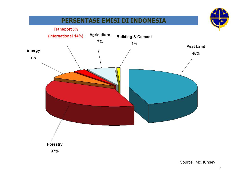 PERSENTASE EMISI DI INDONESIA