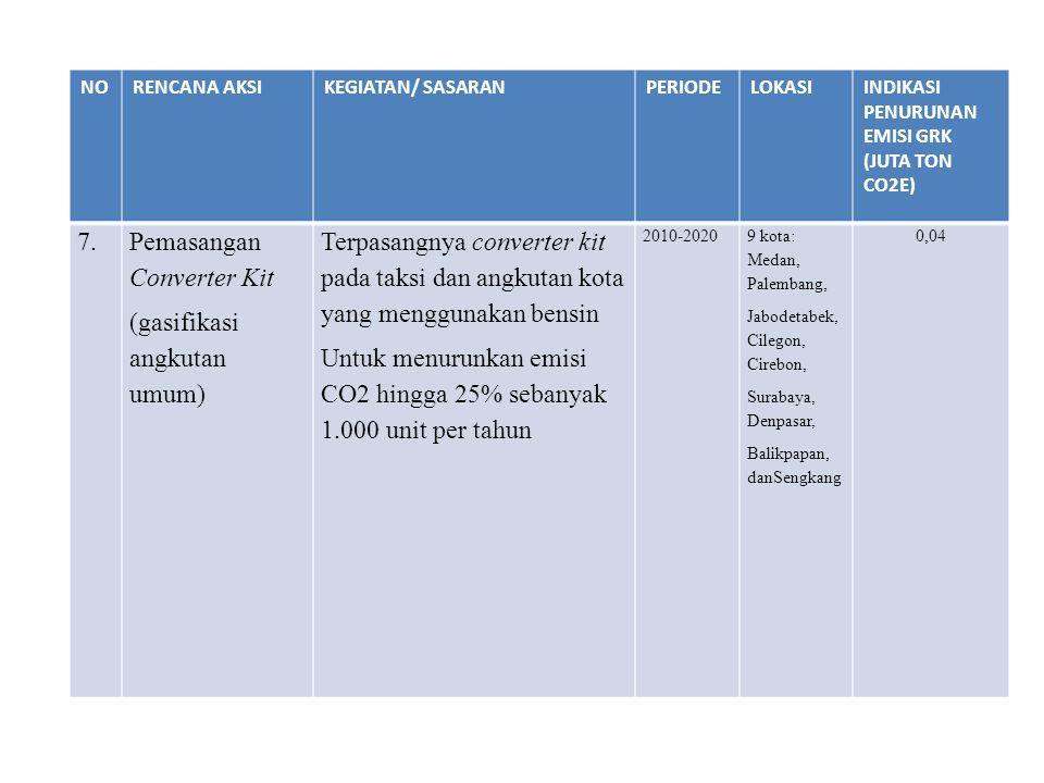 Pemasangan Converter Kit (gasifikasi angkutan umum)
