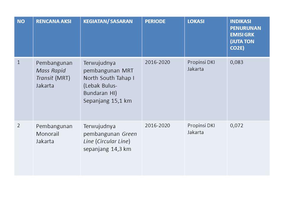 Pembangunan Mass Rapid Transit (MRT) Jakarta