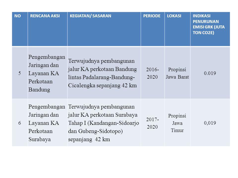 Pengembangan Jaringan dan Layanan KA Perkotaan Bandung