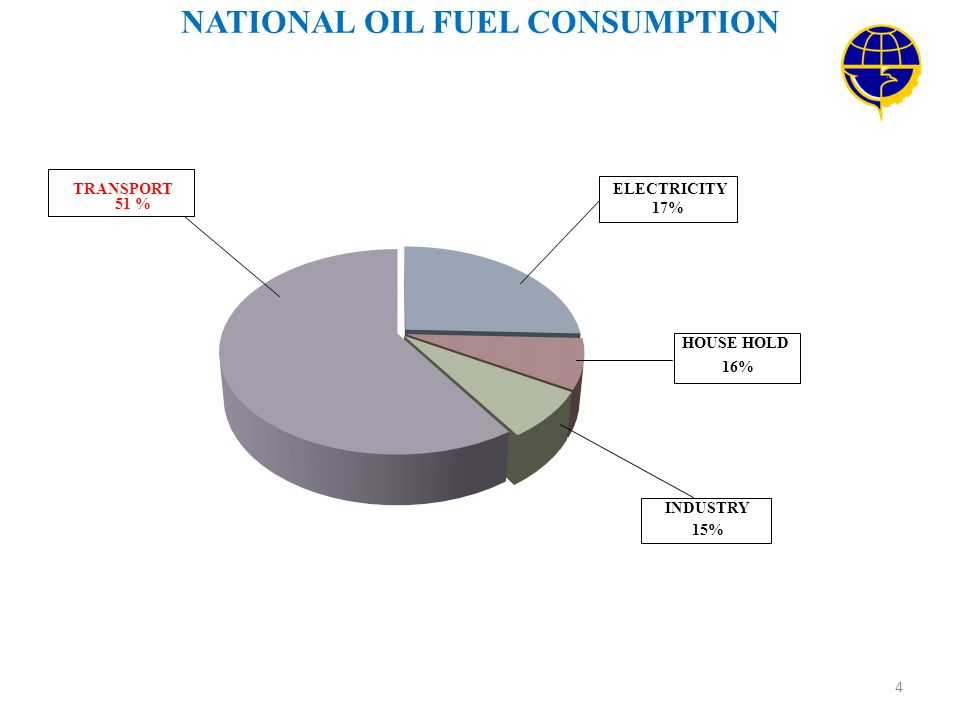 NATIONAL OIL FUEL CONSUMPTION