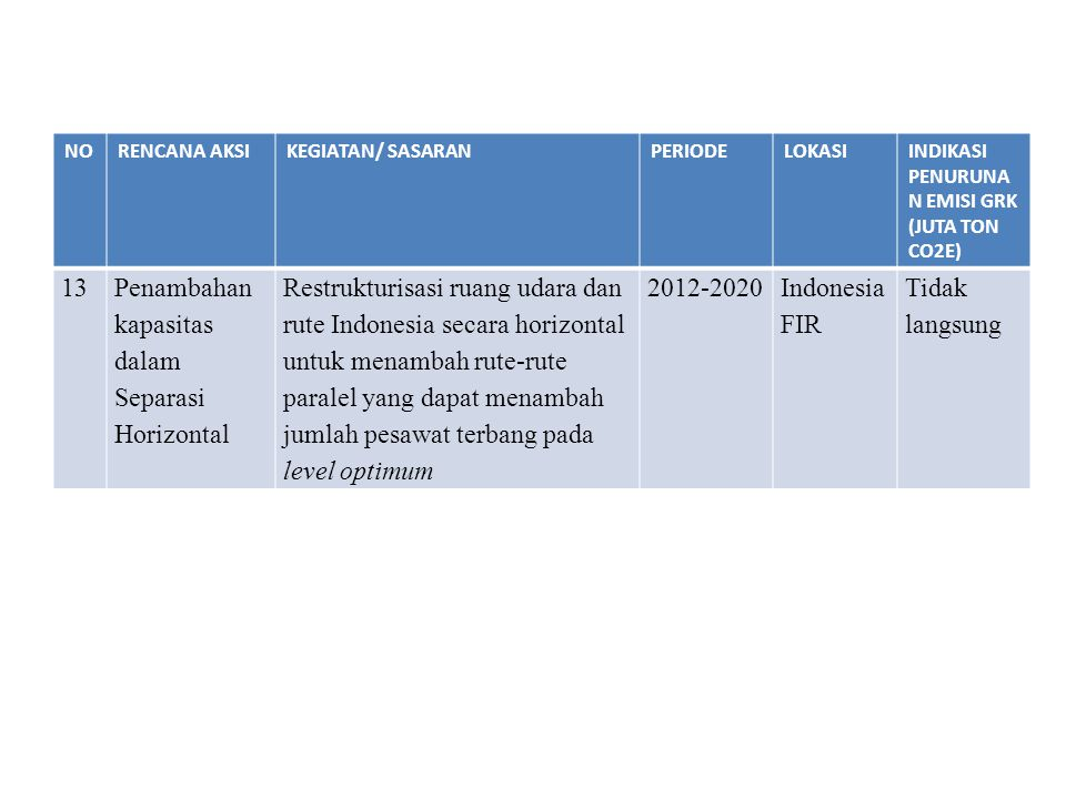 Penambahan kapasitas dalam Separasi Horizontal