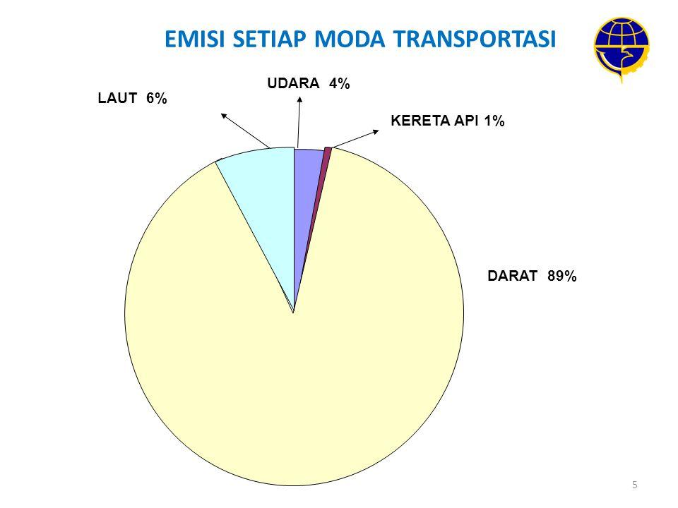 EMISI SETIAP MODA TRANSPORTASI