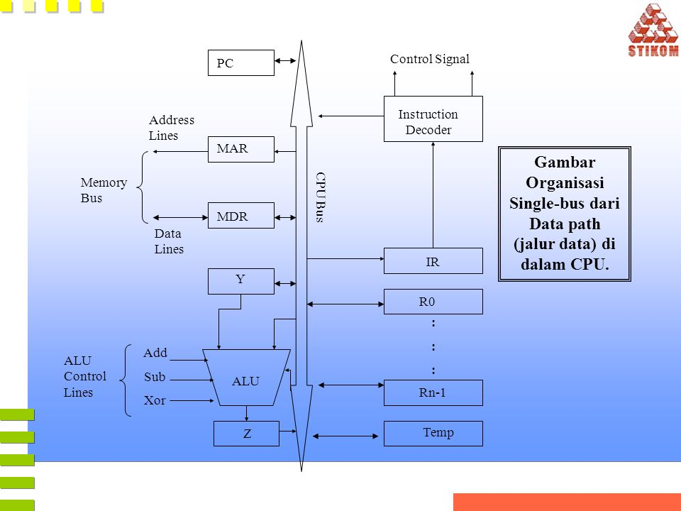 Gambar Organisasi Single-bus dari Data path (jalur data) di dalam CPU.