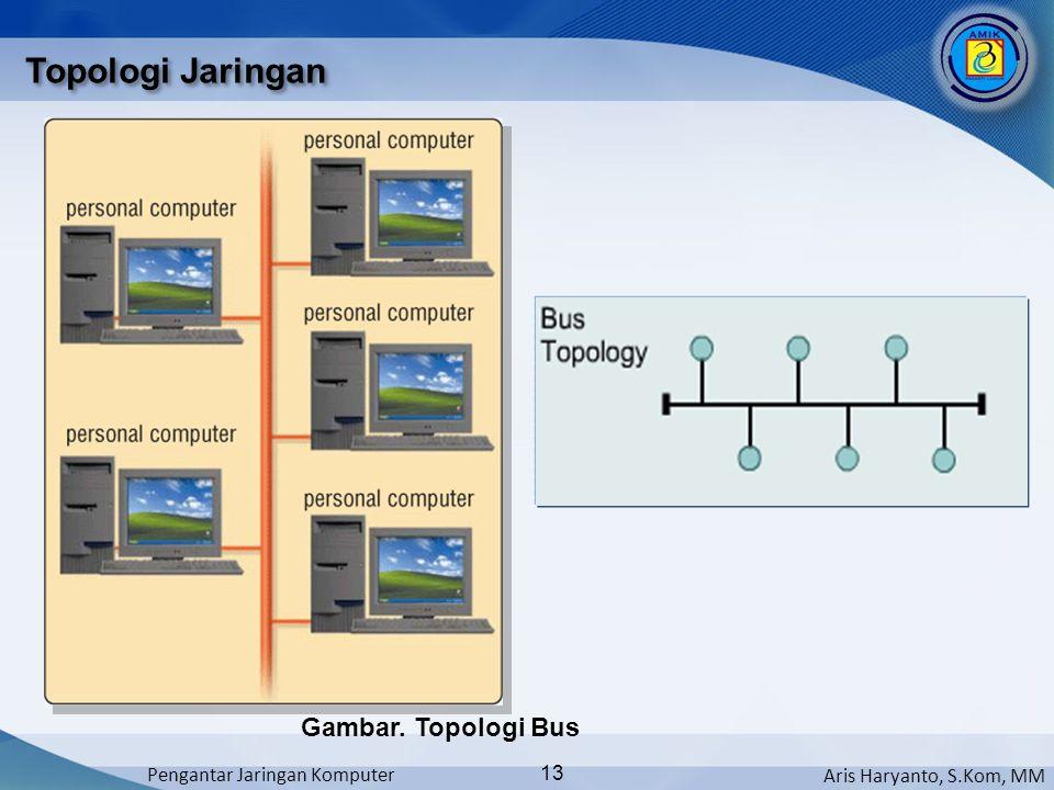 Topologi Jaringan Gambar. Topologi Bus