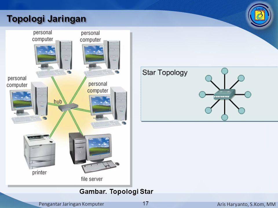 Topologi Jaringan Gambar. Topologi Star