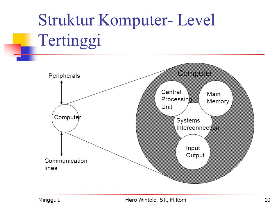 Struktur Komputer- Level Tertinggi