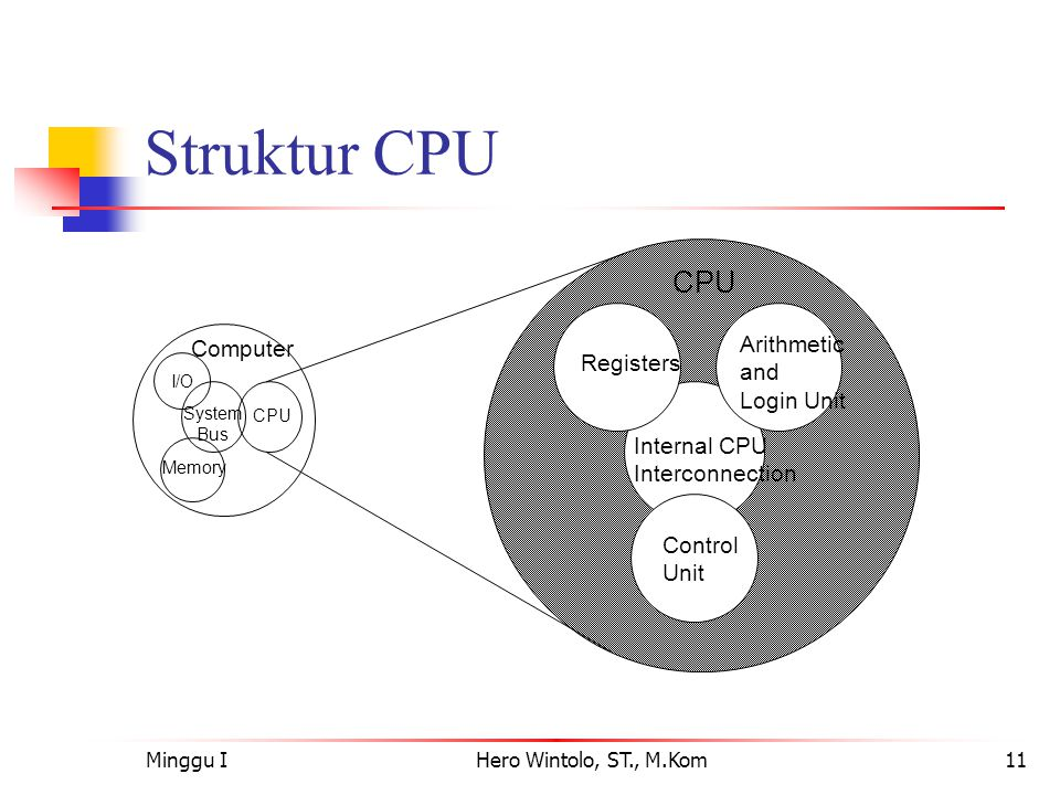 Struktur CPU Arithmetic Computer and Registers Login Unit Internal CPU