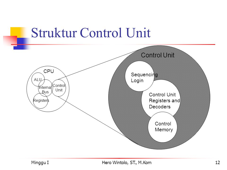Struktur Control Unit CPU Sequencing Login Control Unit Registers and