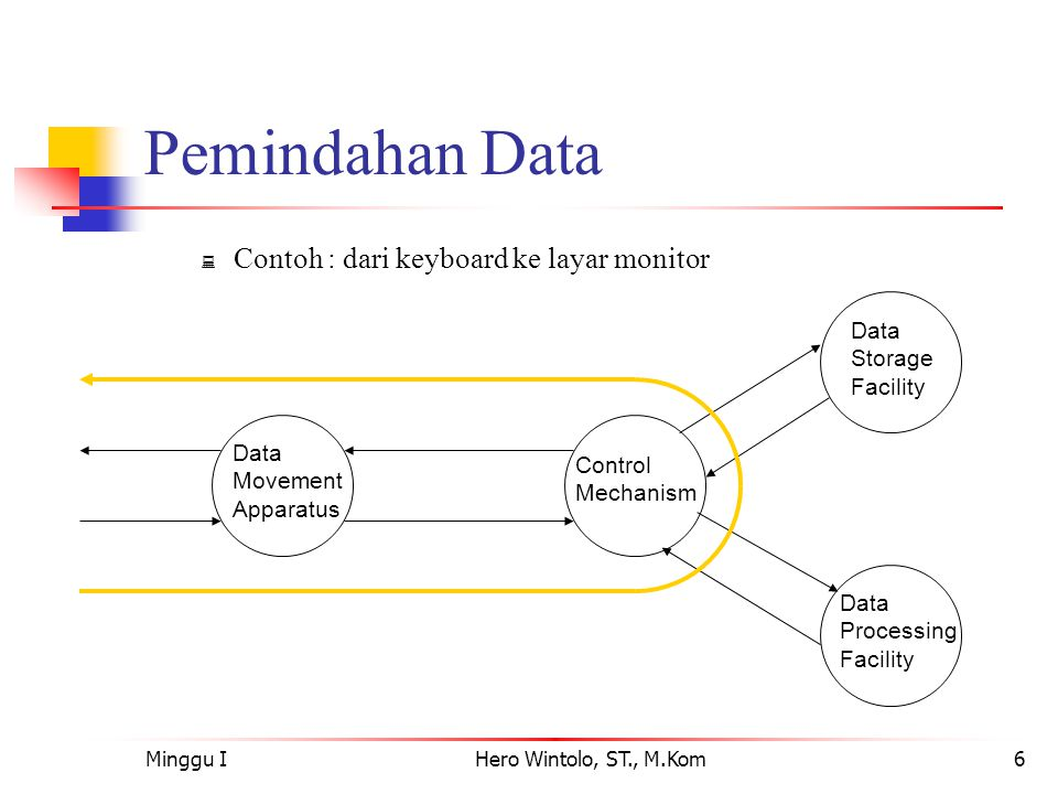 Pemindahan Data Contoh : dari keyboard ke layar monitor Storage