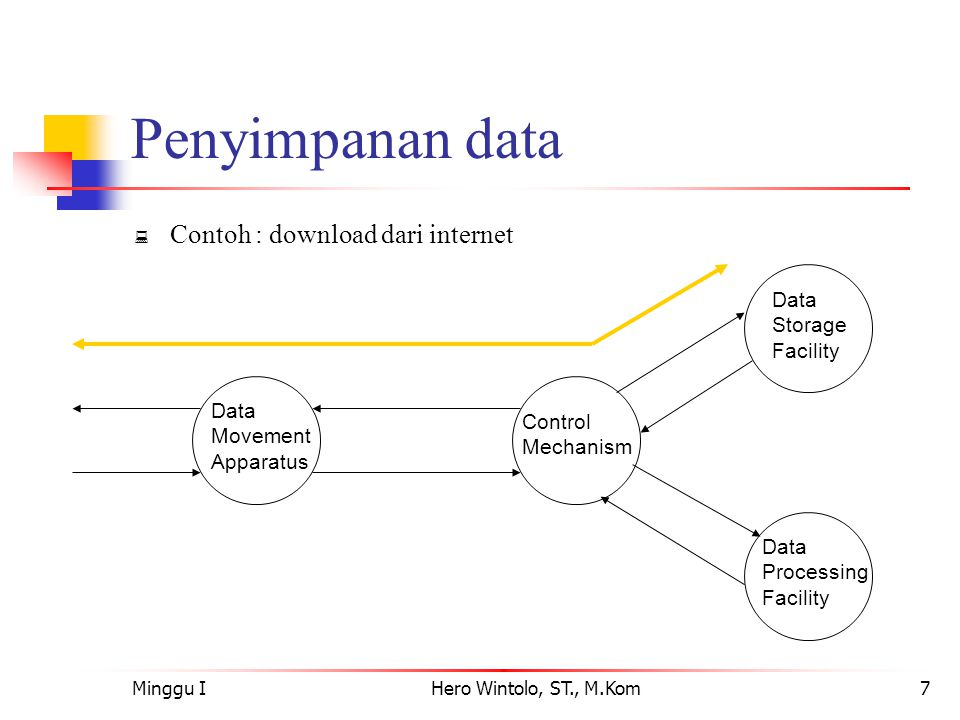Penyimpanan data Contoh : download dari internet Storage Facility Data