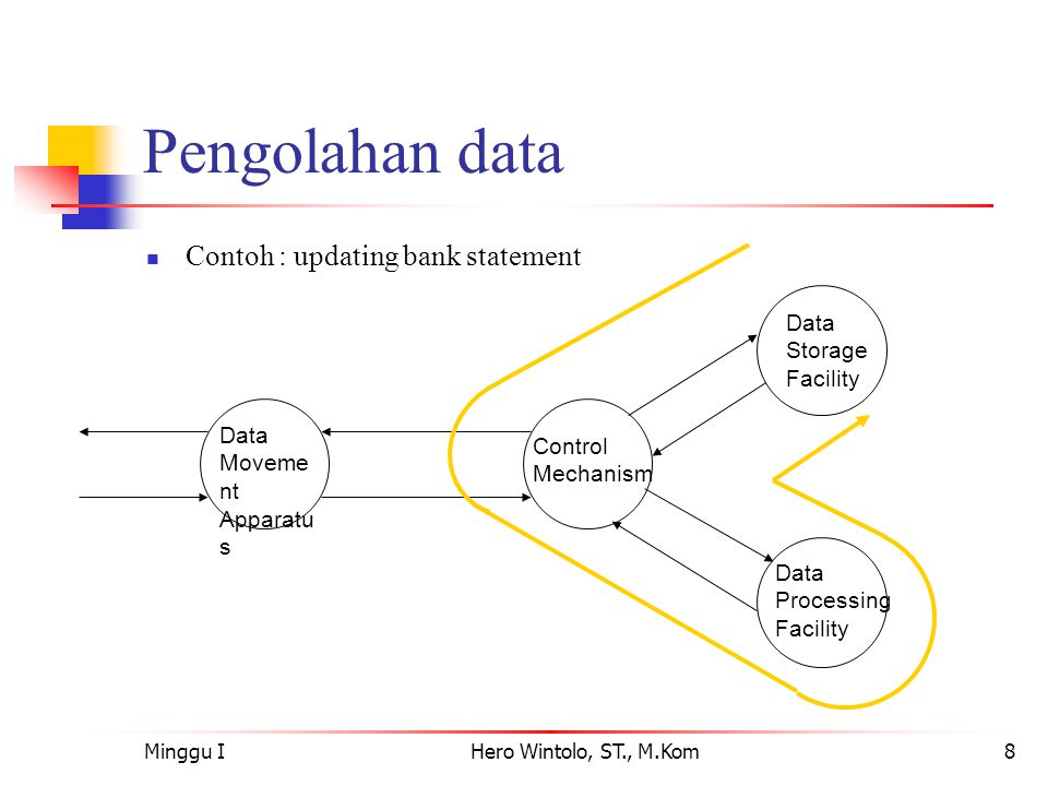 Pengolahan data Contoh : updating bank statement Storage Facility Data