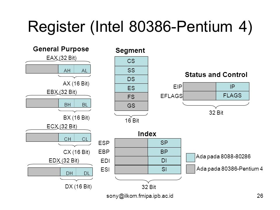 Register (Intel 80386-Pentium 4)