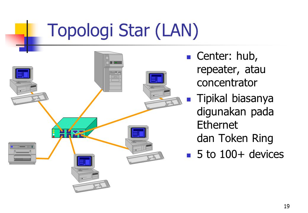 Topologi Star (LAN) Center: hub, repeater, atau concentrator