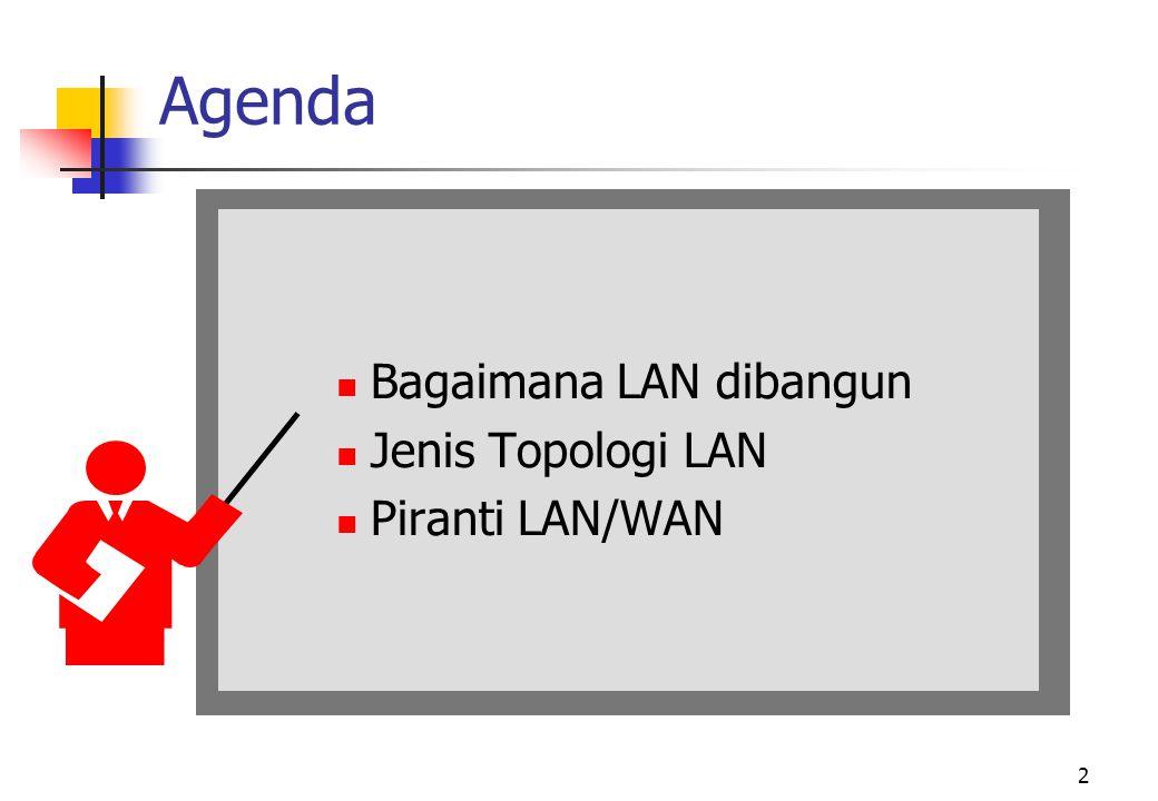 Agenda Bagaimana LAN dibangun Jenis Topologi LAN Piranti LAN/WAN
