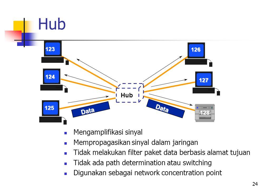Hub Mengamplifikasi sinyal Mempropagasikan sinyal dalam jaringan