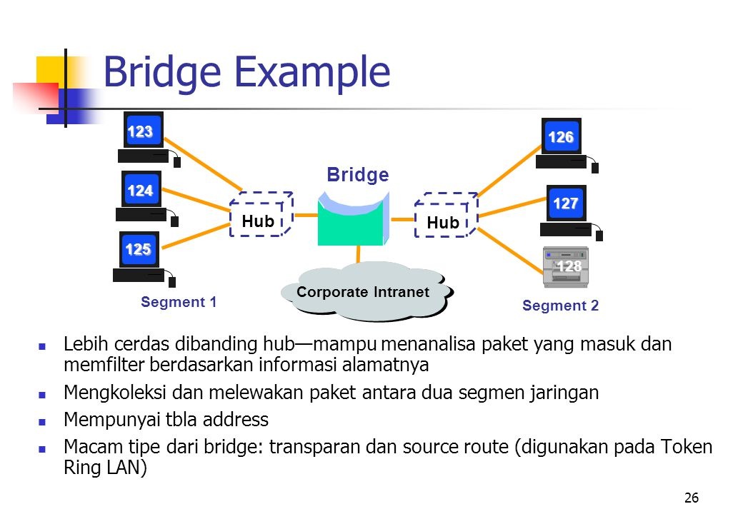 Bridge Example Bridge. Segment 1. Segment 2. 123. 124. 125. 126. 127. 128. Corporate Intranet.