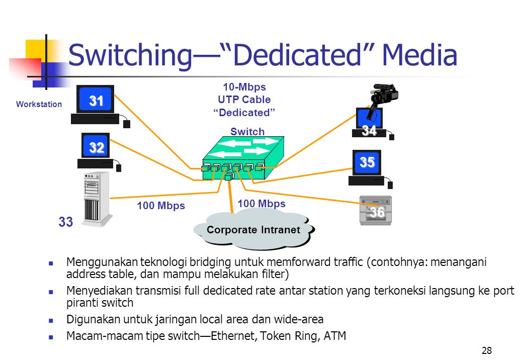 Switching— Dedicated Media