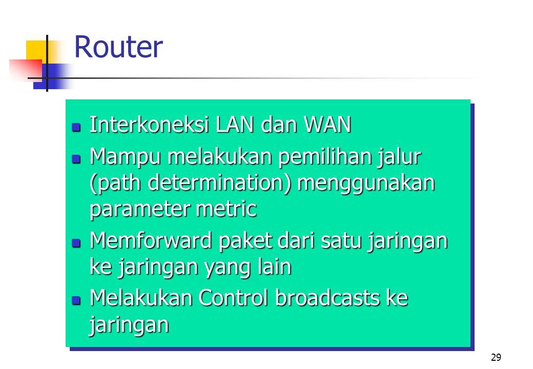 Router Interkoneksi LAN dan WAN