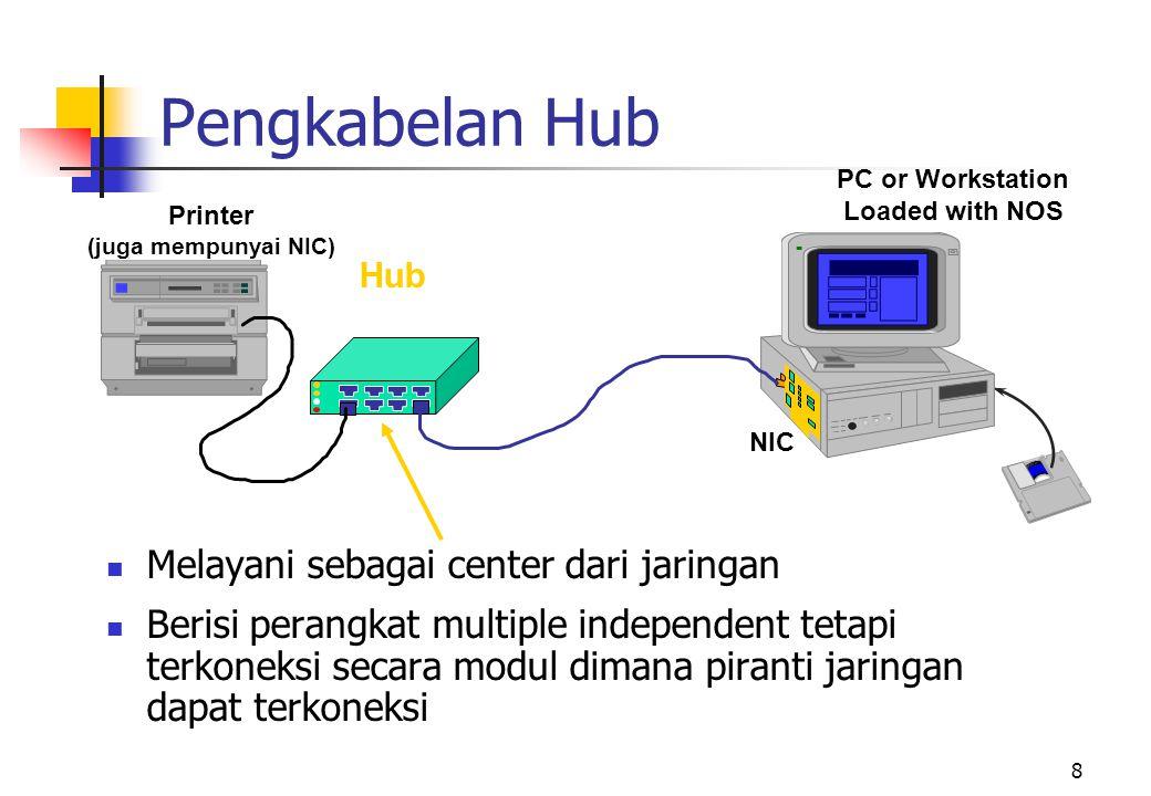 Pengkabelan Hub Melayani sebagai center dari jaringan