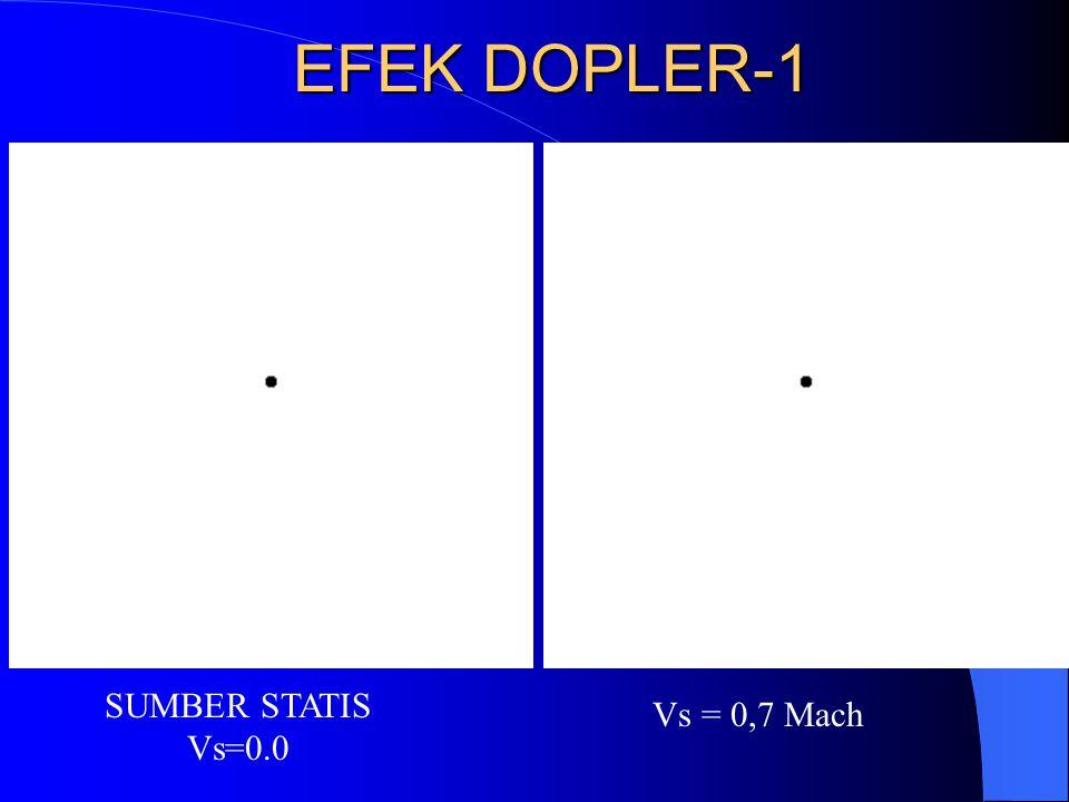EFEK DOPLER-1 SUMBER STATIS Vs=0.0 Vs = 0,7 Mach