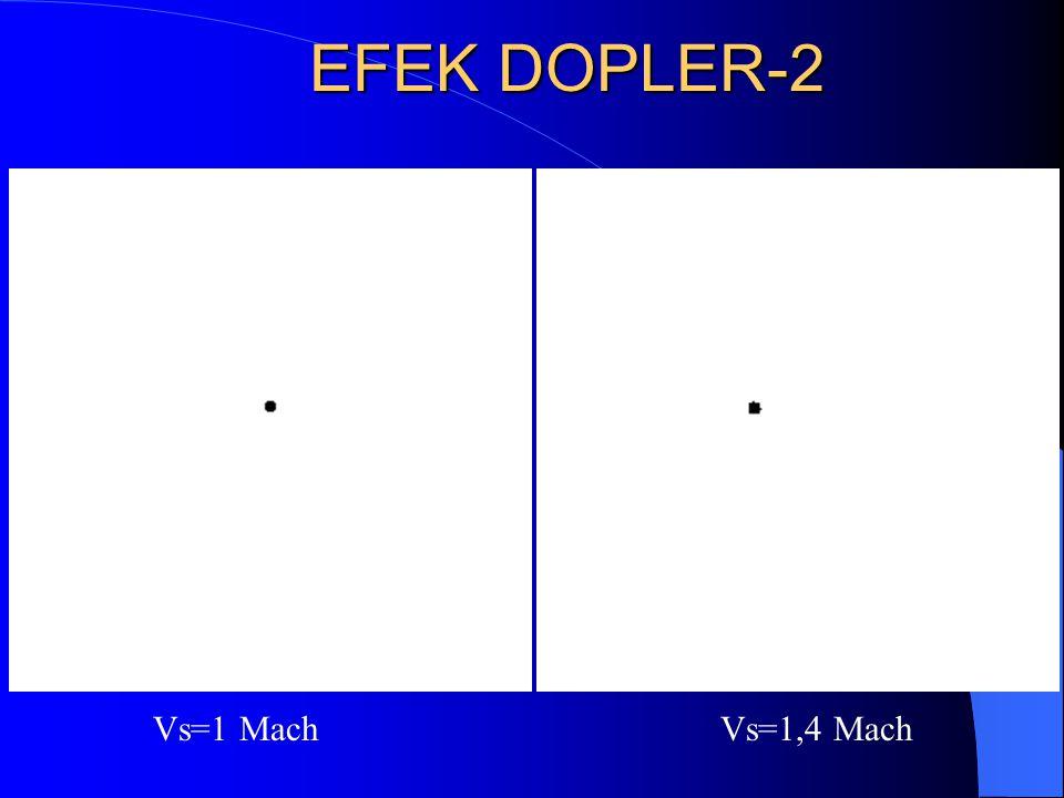 EFEK DOPLER-2 Vs=1 Mach Vs=1,4 Mach