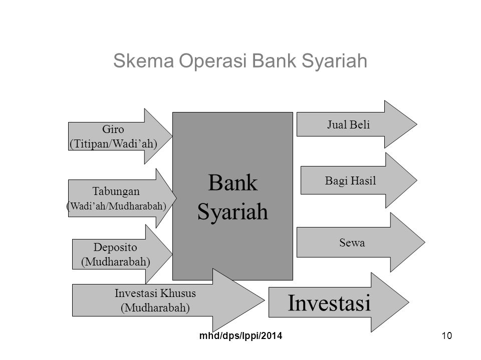Skema Operasi Bank Syariah