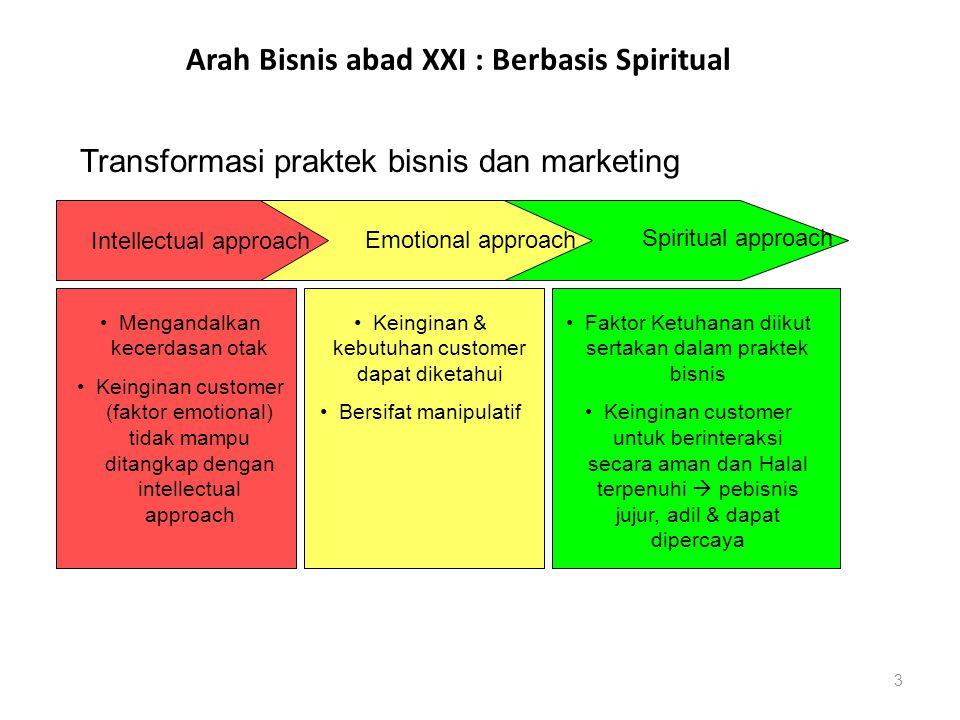 Arah Bisnis abad XXI : Berbasis Spiritual