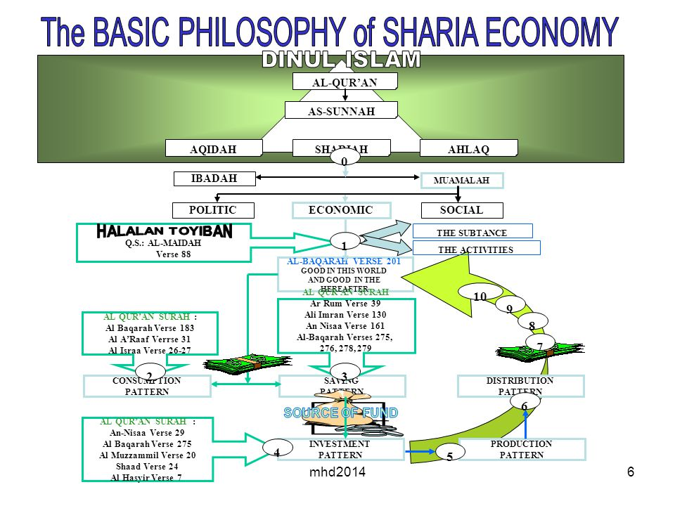 The BASIC PHILOSOPHY of SHARIA ECONOMY