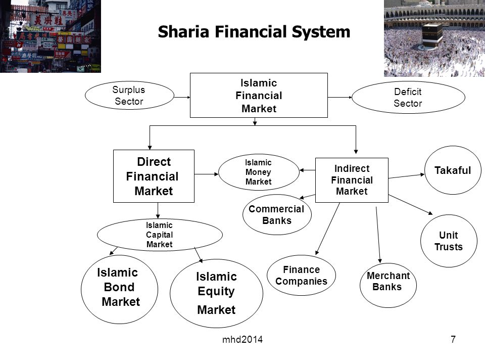 Sharia Financial System