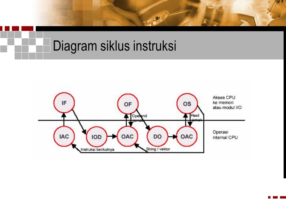 Diagram siklus instruksi
