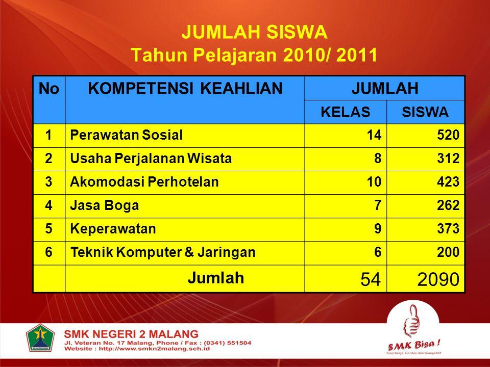 JUMLAH SISWA Tahun Pelajaran 2010/ 2011