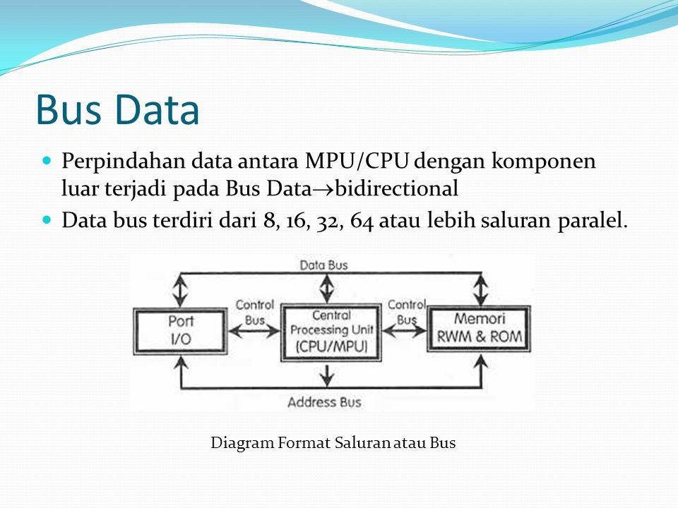 Bus Data Perpindahan data antara MPU/CPU dengan komponen luar terjadi pada Bus Databidirectional.