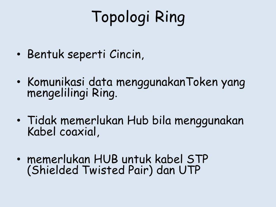 Topologi Ring Bentuk seperti Cincin,