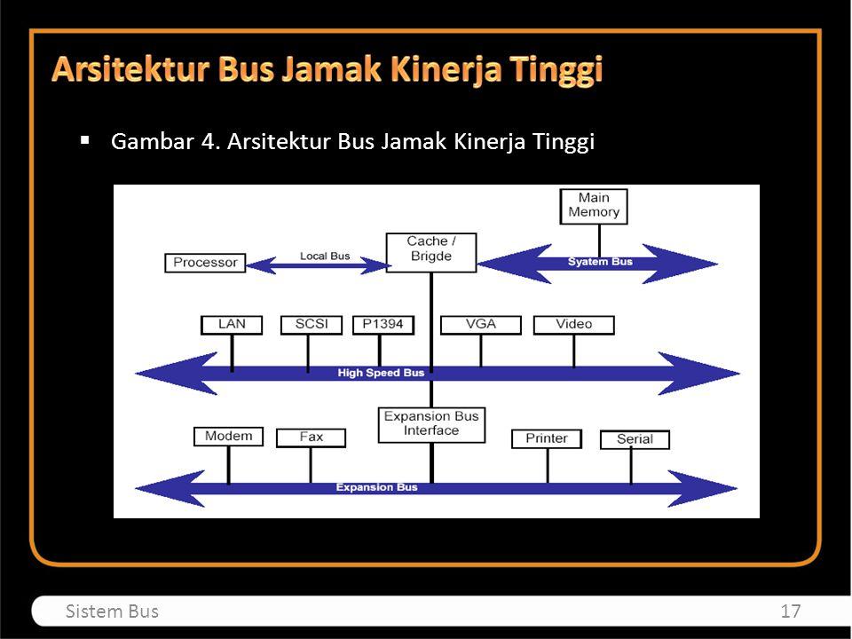Arsitektur Bus Jamak Kinerja Tinggi