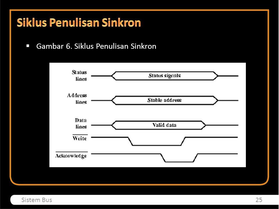 Siklus Penulisan Sinkron