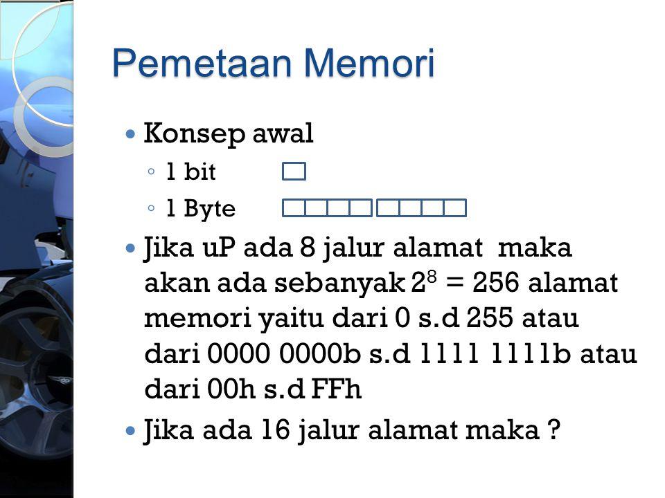 Pemetaan Memori Konsep awal
