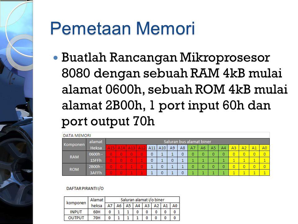Pemetaan Memori
