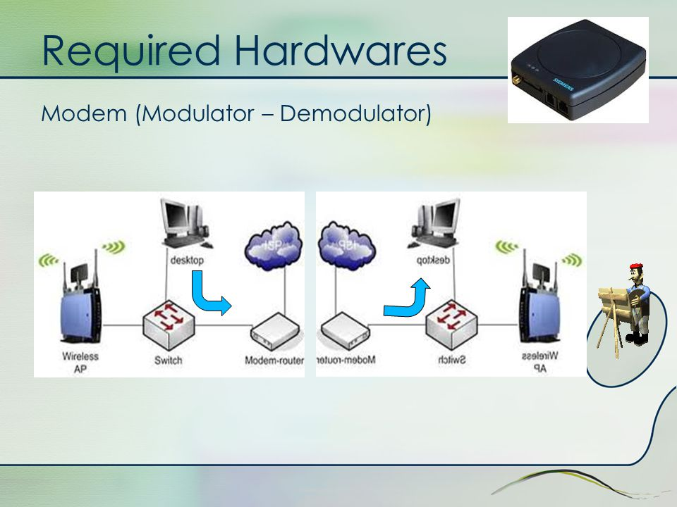 Required Hardwares Modem (Modulator – Demodulator)