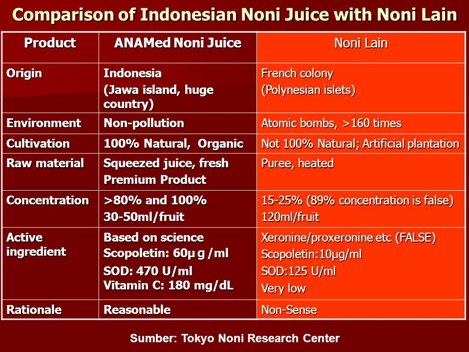 Comparison of Indonesian Noni Juice with Noni Lain