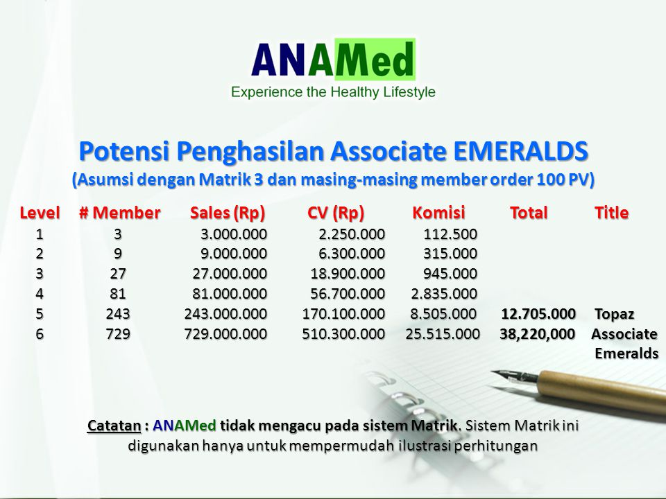 Potensi Penghasilan Associate EMERALDS